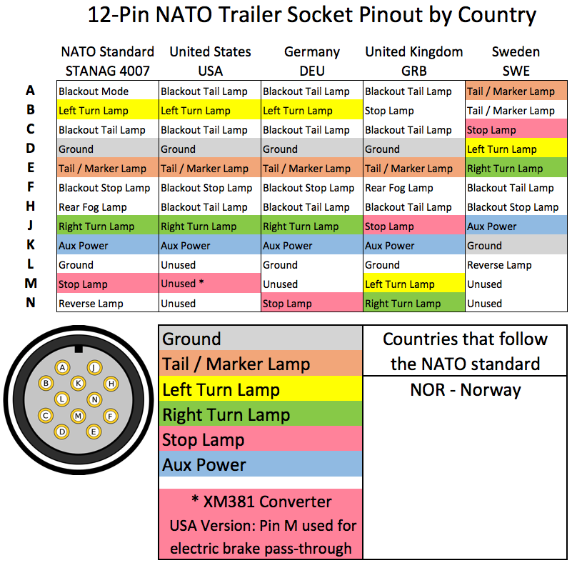 Military Trailer Plug Wiring Diagram - Database