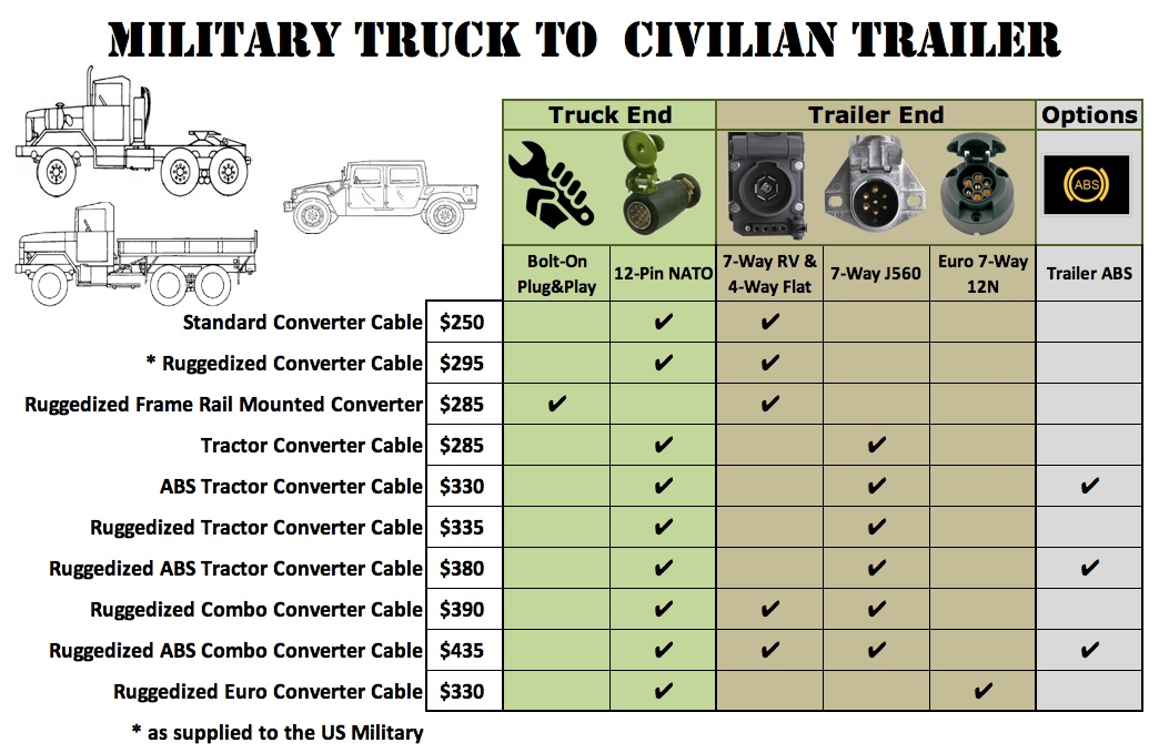 XM381 - 24 Volt Military Truck to 12 Volt Civillian Trailer Lighting ...
